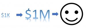 bitcoin investment returns